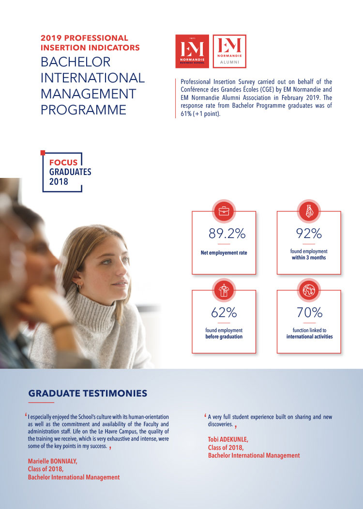 Professional integration of Bachelor's International Management graduates