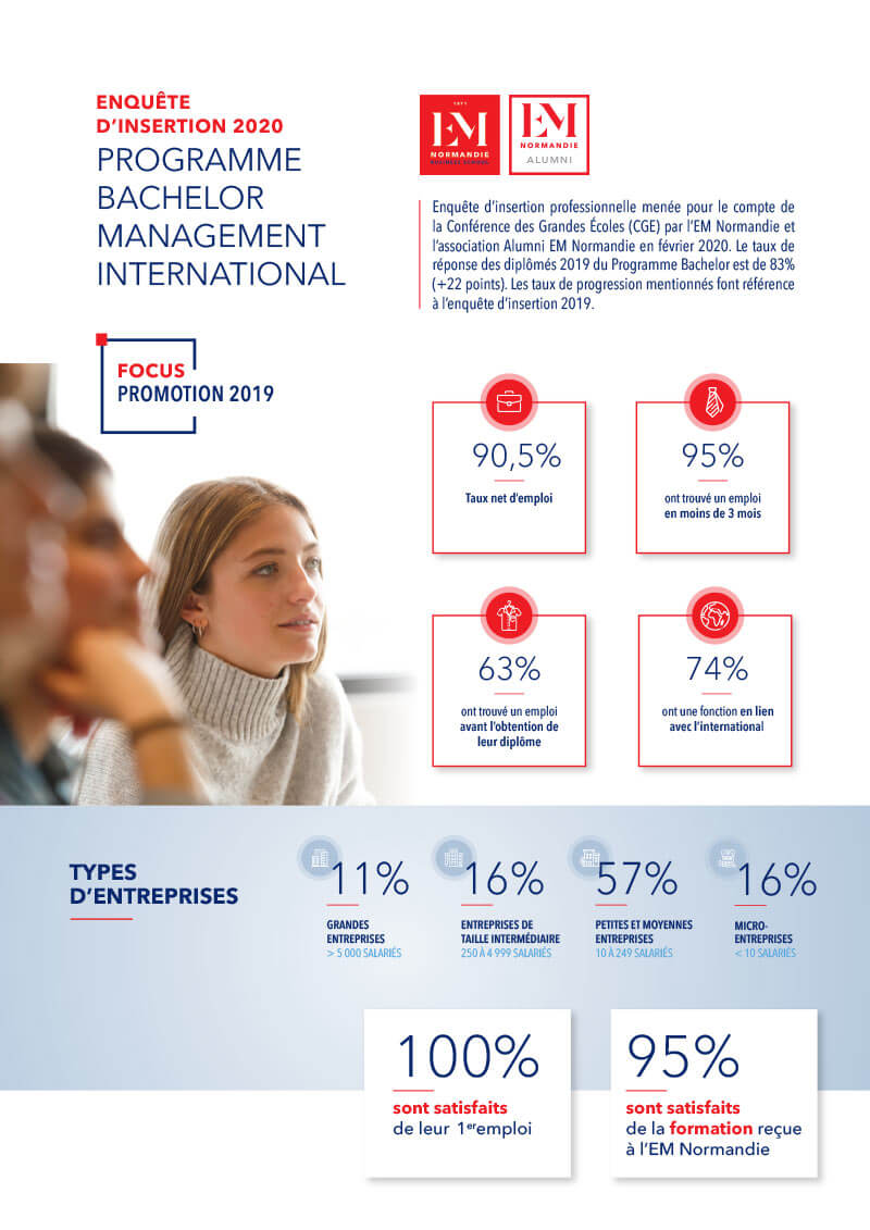Les débouchés du Bachelor Management International 2020